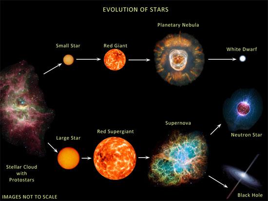 Uproszczony schemat ewolucji gwiazdy.