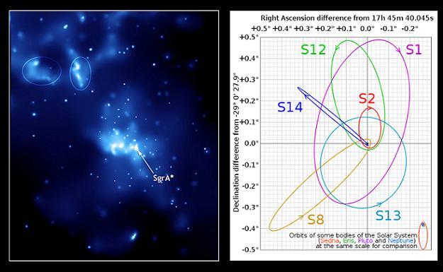 Centrum Drogi Mlecznej itajemniczy Sagittarius A*. Polecam zobaczyć towruchu.