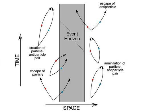 Schemat promieniowania Hawkinga