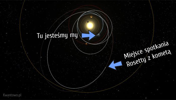 Droga jaką przebyła sonda Rosetta