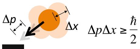Barwna wersja równania Heisenberga