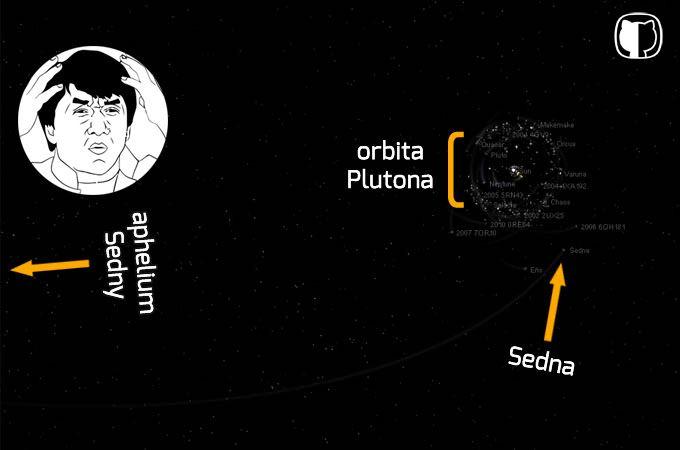 sedna orbita2