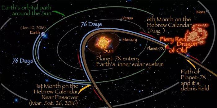 Planetą X jest planeta Nibiru?