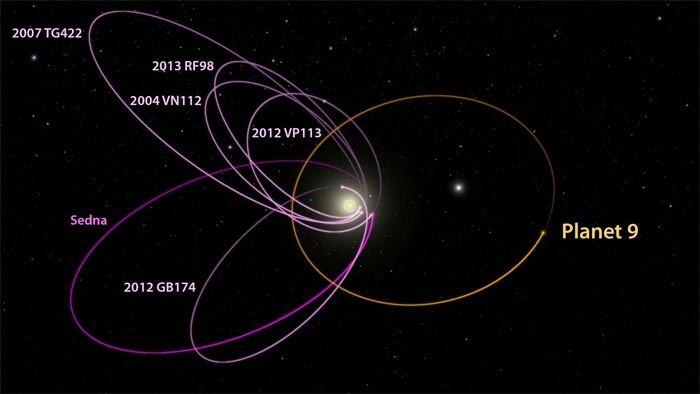 Gdzie mogłaby leżeć nowa Planeta X