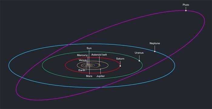 Orbita nowej planety byłaby bardzo ekscentryczna