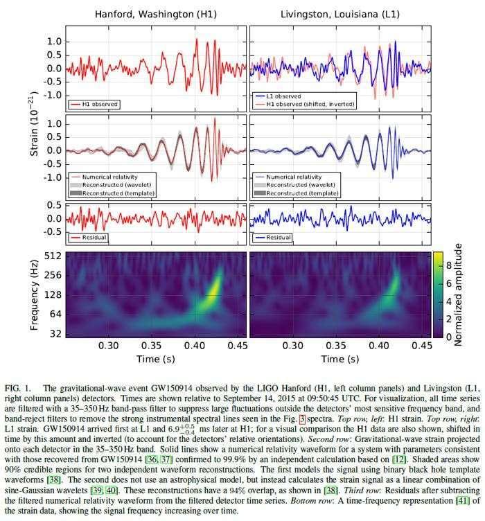 Odczyty interferometrów LIGO, świadczące oodkryciu fal grawitacyjnych