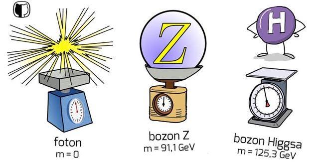 Masa spoczynkowa fotonu, bozonu Zihigsonu