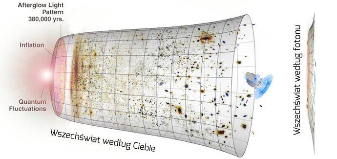 Kontrakcja, czyli skrócenie wszechświata widzianego przezfoton