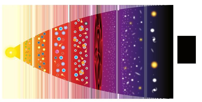 Ewolucja wszechświata ijego przyszłość