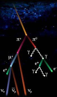 W promieniowaniu kosmicznym brakuje antycząstek
