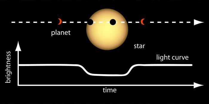 Tranzyt metodą badania nowych planet