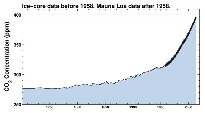 Wzrost stężenia CO2 naZiemi