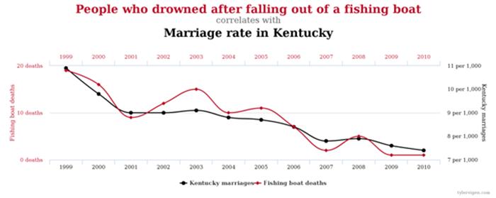 Wykres przedstawiający przypadkową korelację