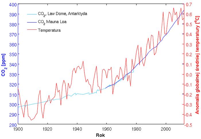 Ludzie źródłem globalnego ocieplenia?
