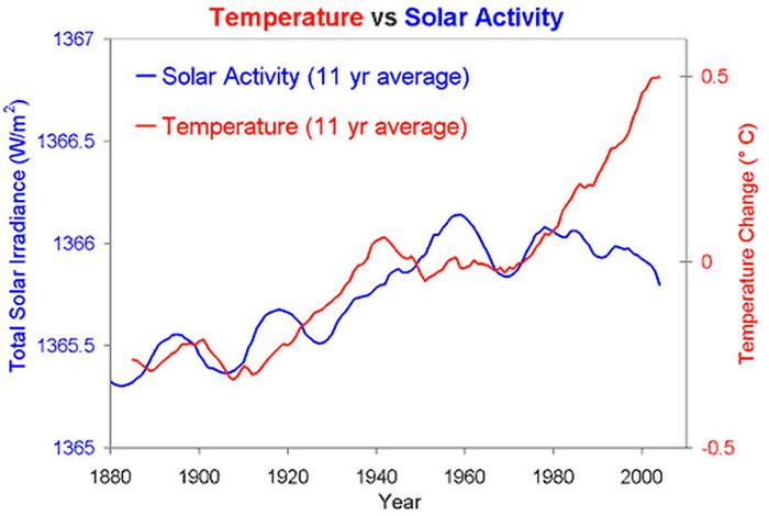 Aktywność Słońca aglobalne ocieplenie