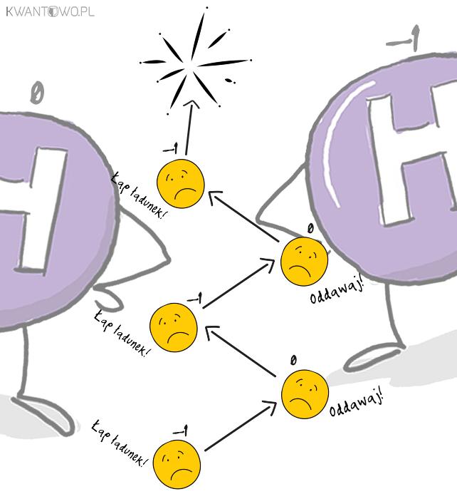 Wpływ pola ibozonu Higgsa naoddziaływanie słabe