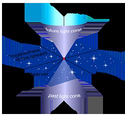 Stożek światła wczasoprzestrzeni