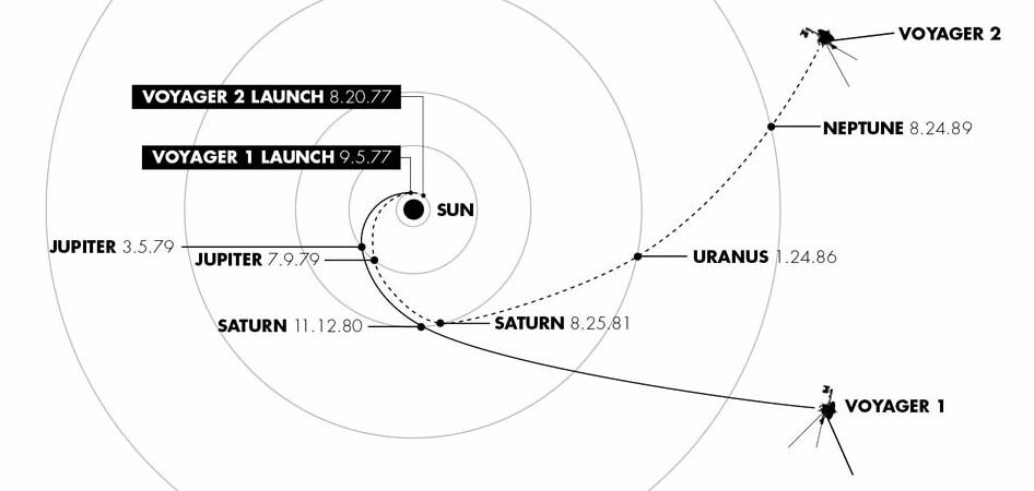 Trasa sondy Voyager 1