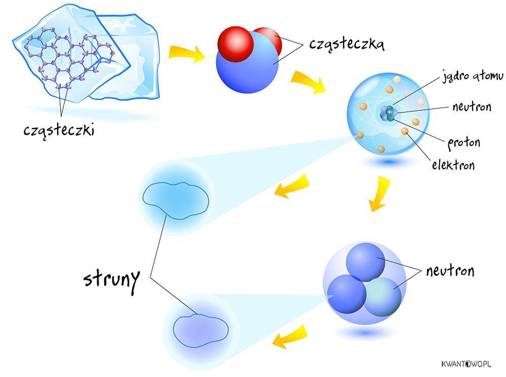 Budowa materii według teorii strun