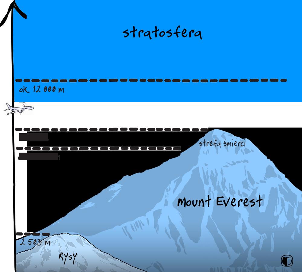 Wysokość Mount Everest