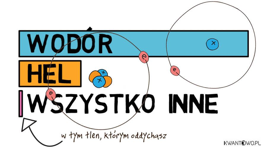 Struktura chemiczna wszechświata