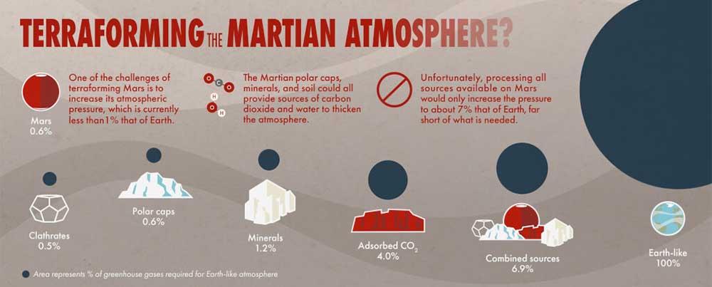 Źródła CO2 naMarsie