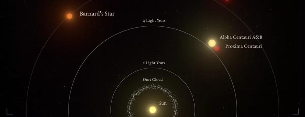 Gwiazda Barnarda b