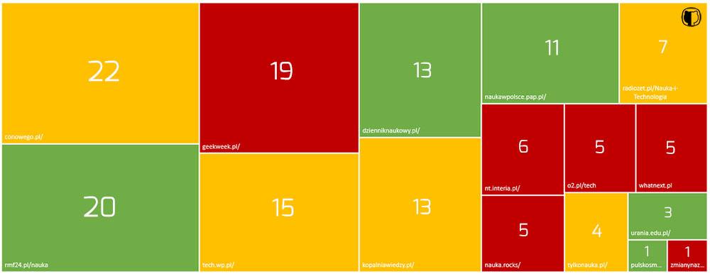 Ranking naukowych serwisów informacyjnych