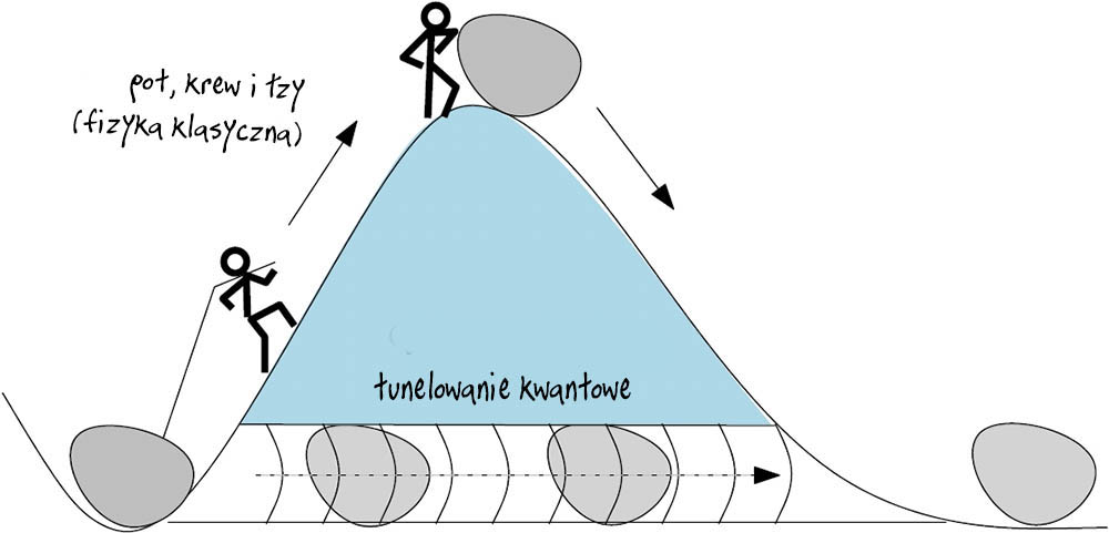 Tunelowanie kwantowe