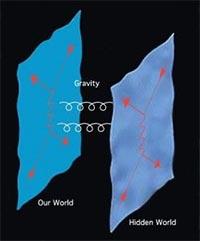 Branowa kosmologia