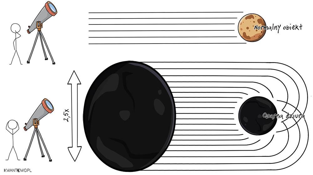 Schemat cienia czarnej dziury