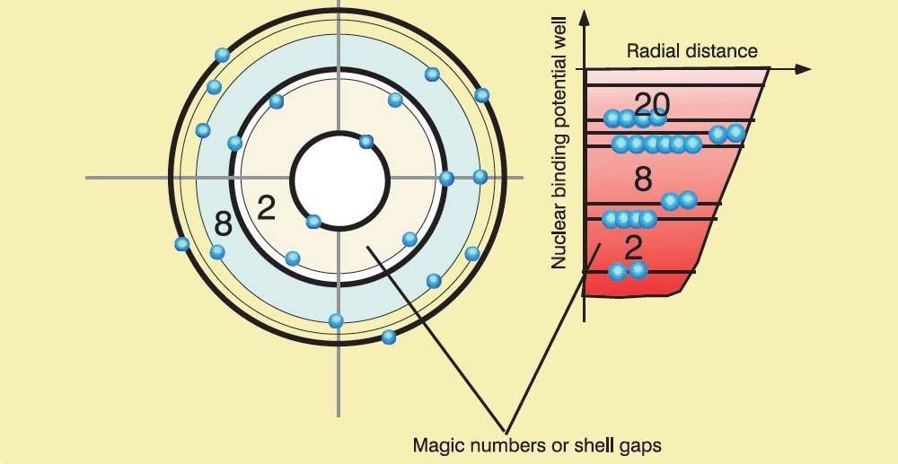 Model powłokowy jądra atomu