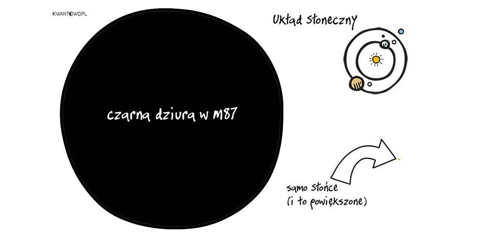 Wielkość czarnej dziury wM87