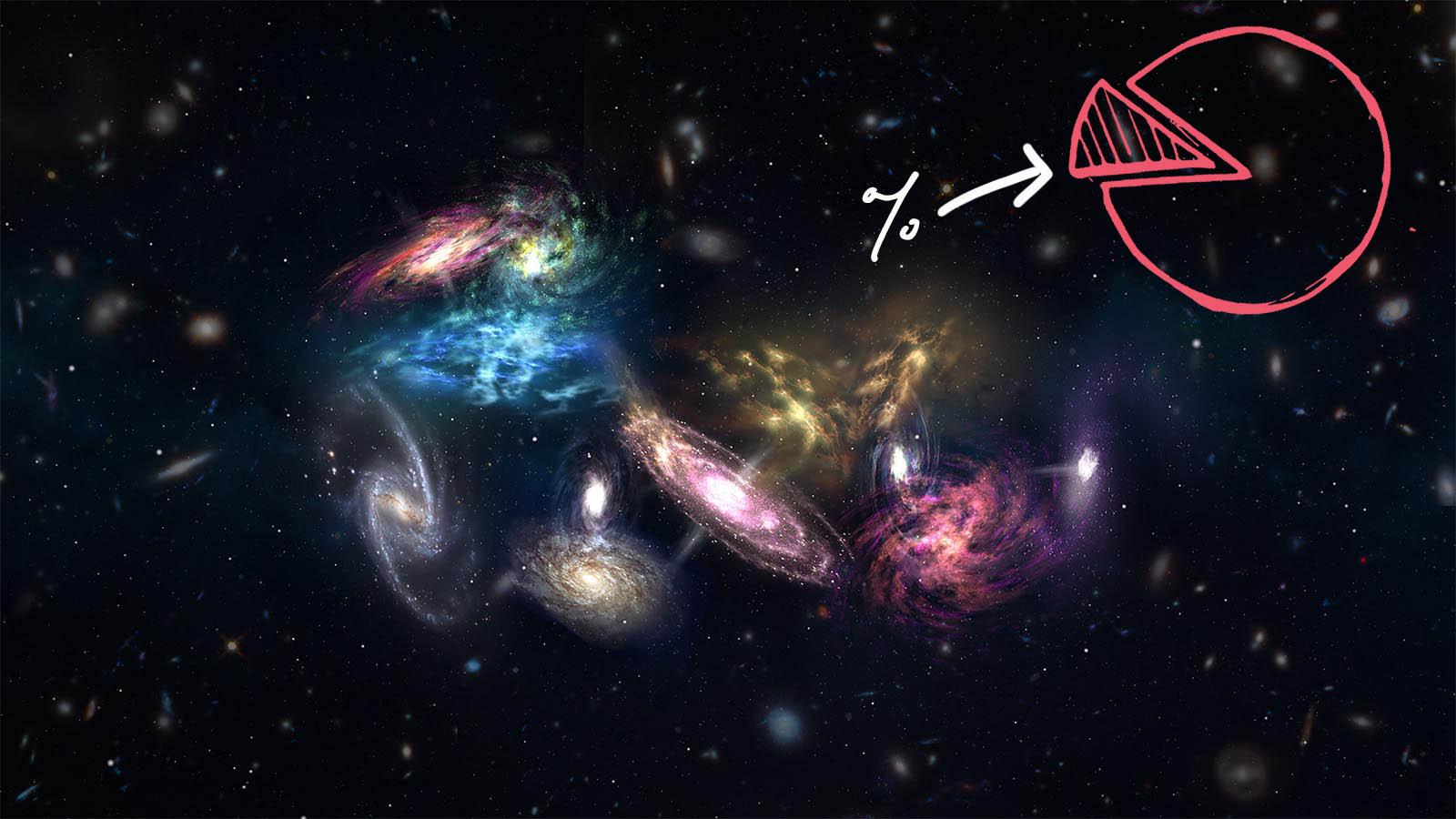 ile czego we wszechswiecie