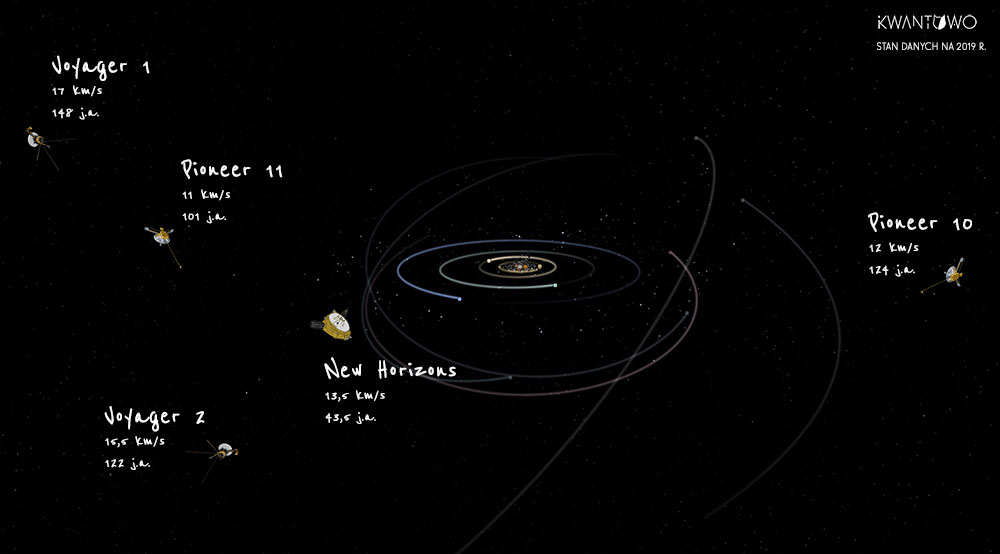 Sondy, które opuszczą Układ Słoneczny