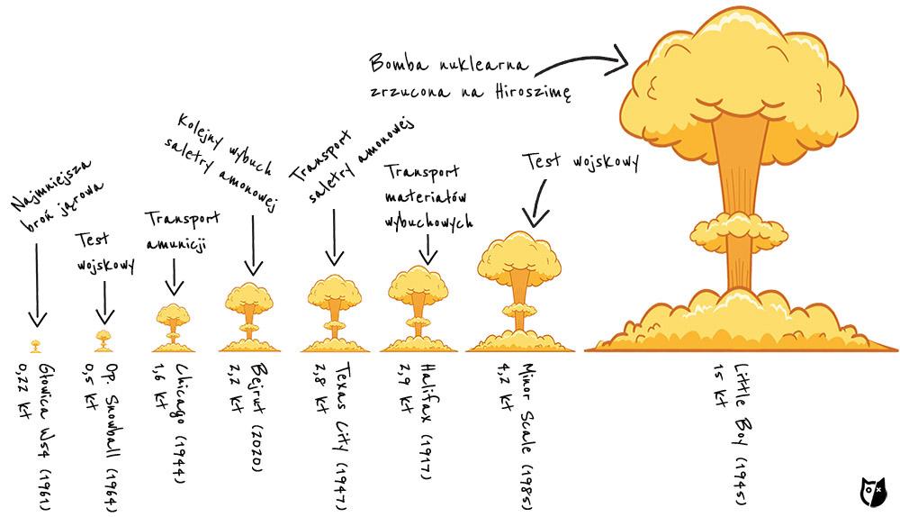 Porównanie siły różnych eksplozji.