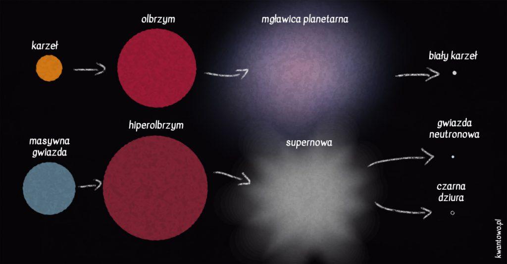 Prosty schemat ewolucji gwiazd.