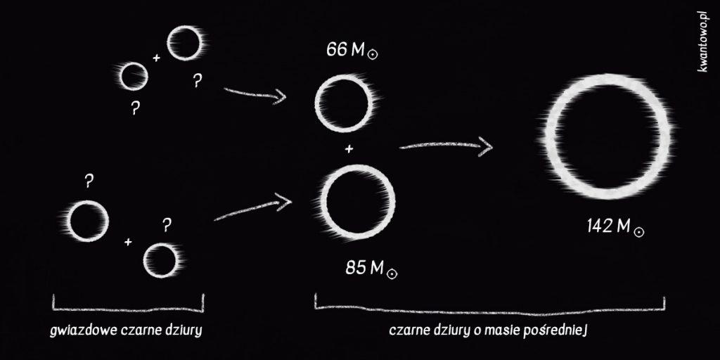 Powstanie czarnej dziury o masie pośredniej.