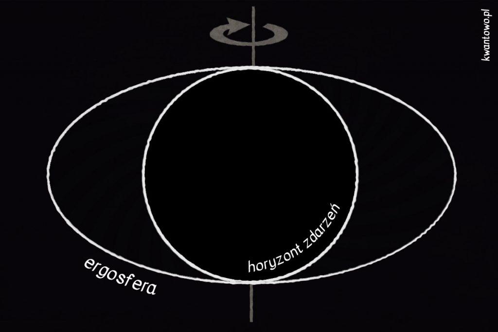 Ergosfera czarnej dziury