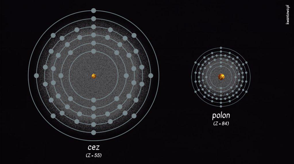 Porównanie wielkości atomów cezu i polonu.