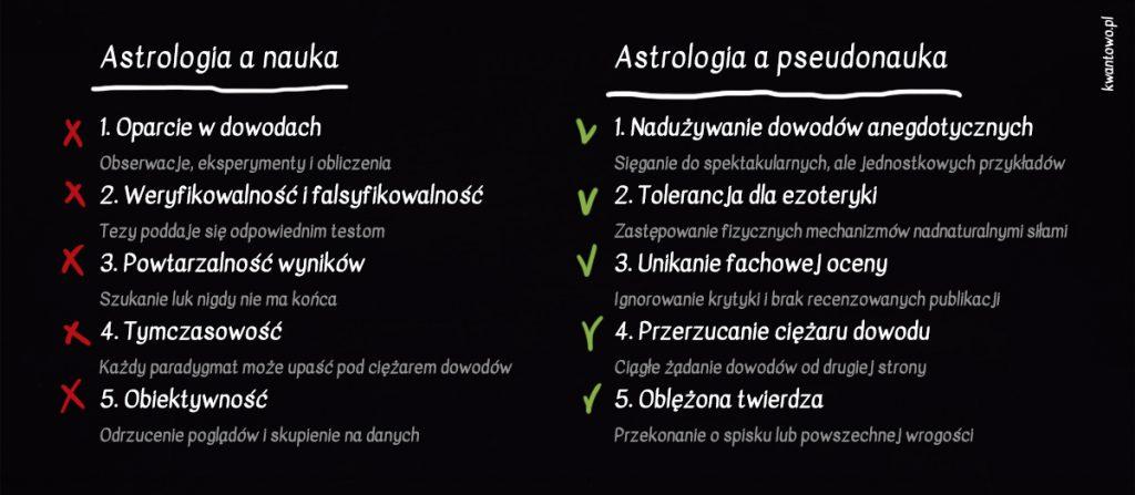 Astrologia jako pseudonauka