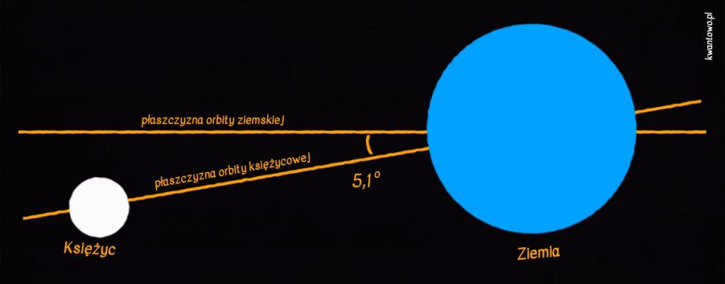 Płaszczyzny orbit Księżyca i Ziemi