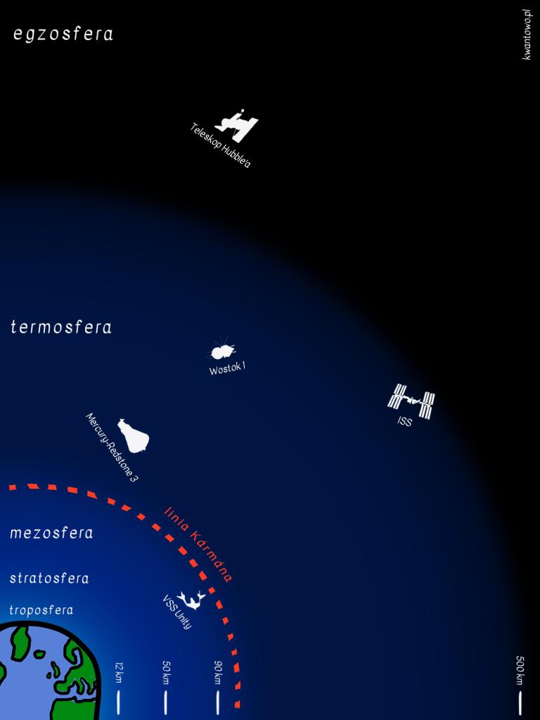 Gdzie zaczyna się kosmos?