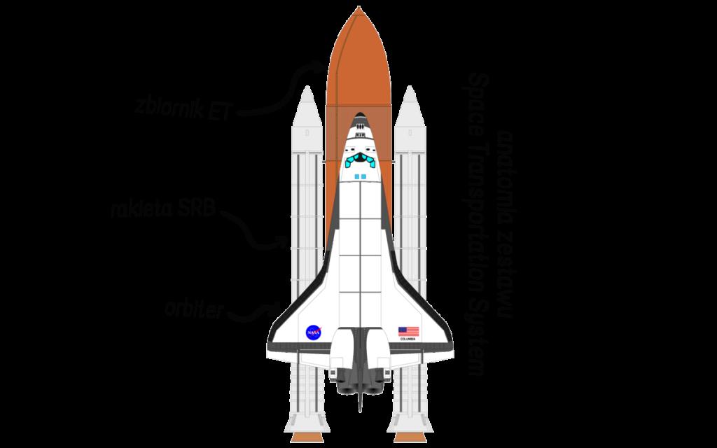 Wahadłowiec, czyli Space Transportation System