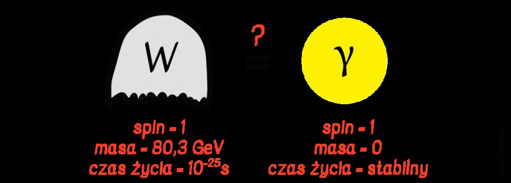 Bozon W i foton
