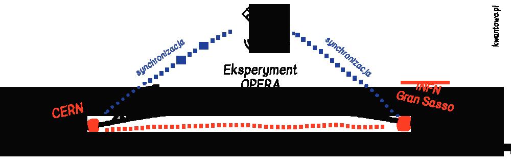 Schemat eksperymentu OPERA