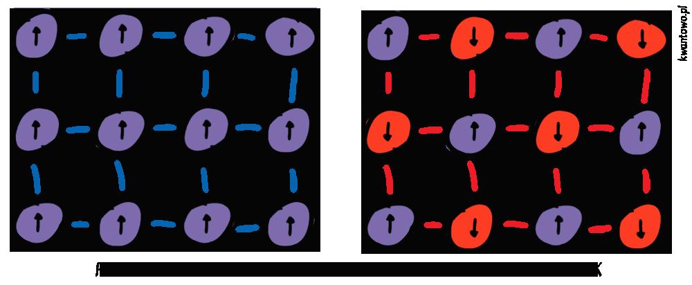 Ferromagnetyk i antyferromagnetyk